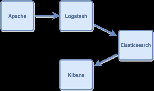 logstash-dataflow-1